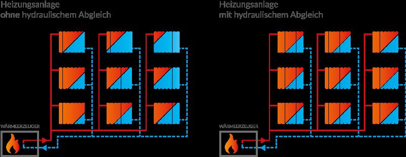 Schaubild Hydraulischer Abgleich
